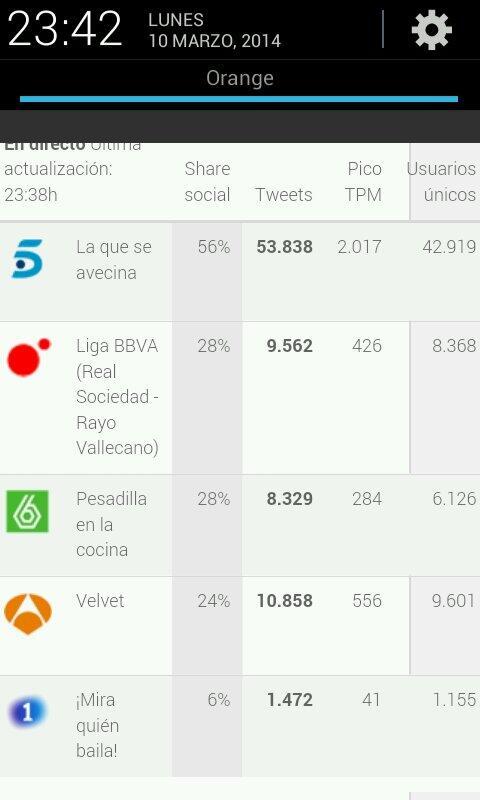 Captura de pantalla de como se encontraban las audiencias sociales el 10 de marzo a las 23:40 horas
